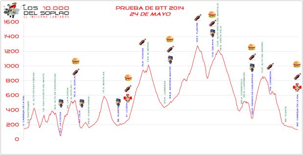 Soplao2014-MTB-PerfilOficial