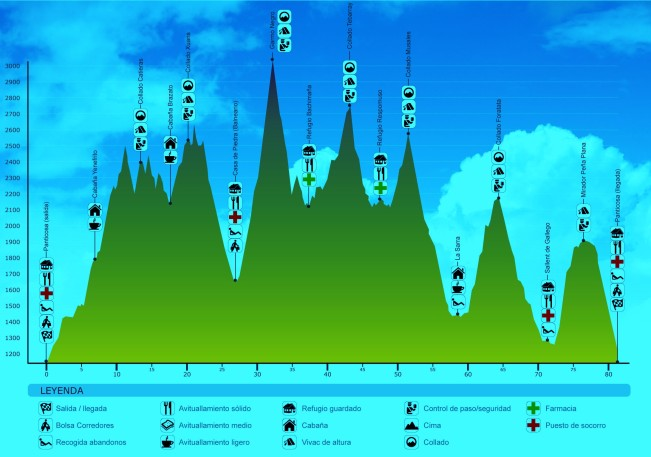 trail-valle-de-tena-80k-perfil-de-carrera-2
